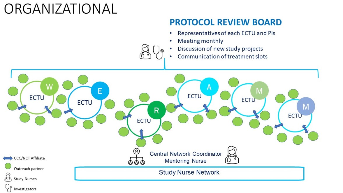 Arbeitsgruppe ECTU_Organizational