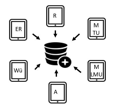 Datendokumentation und -integration