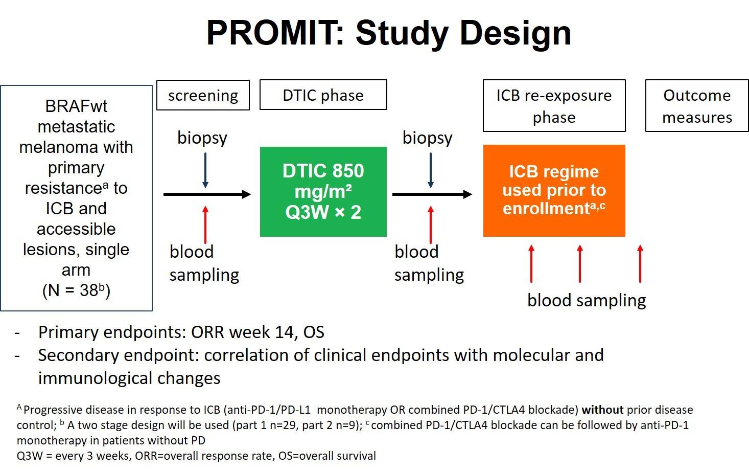 PROMIT Study Design