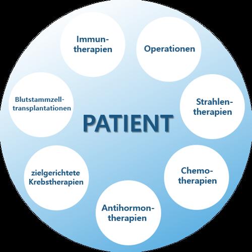 Visualisierung Therapie Übersicht